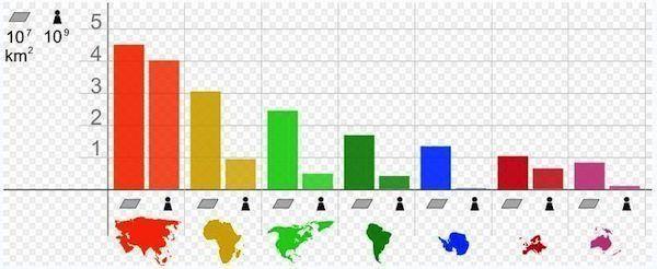 Población por Continentes