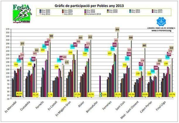 Gràfic de participació de les diferents poblacions menorquines en els curses d'estiu d'aquest any.