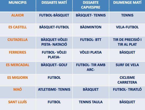 Jocs Esportius Municipals per Municipi.