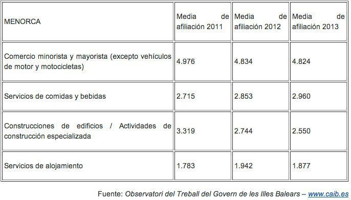 Datos_afiliacion_Menorca