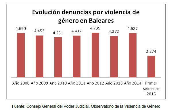 Cuadro comparativo evolución denuncias por violencia de género en Balears