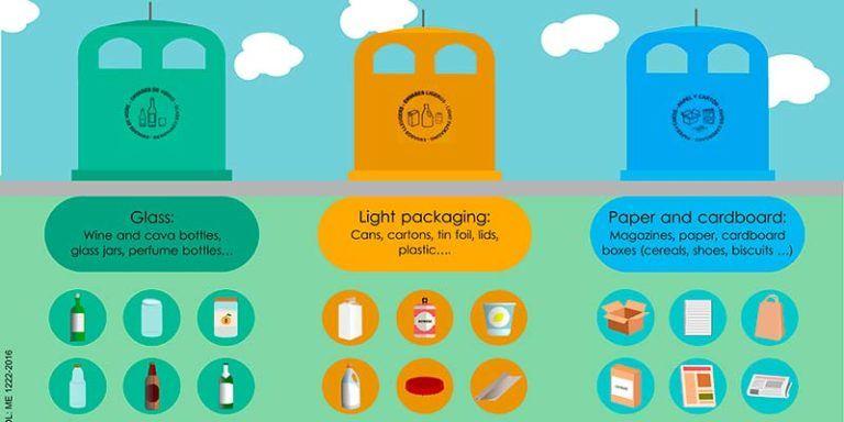 Cartell informatiu sobre el reciclatge als establiments turístics, en anglès