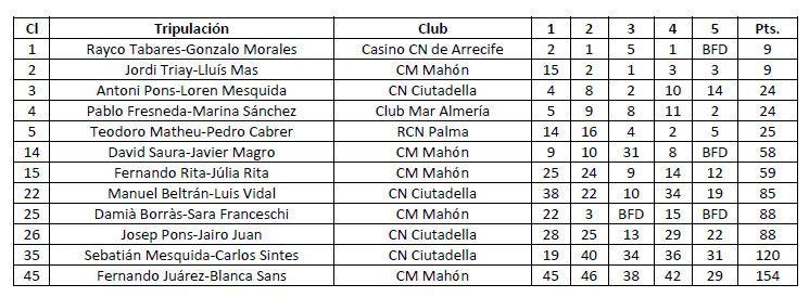clasificacion-final-campeonato-espana-snipe