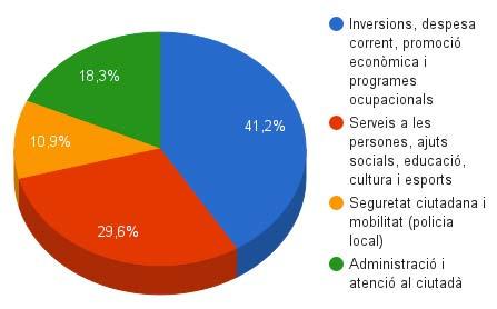 Distribución presupuesto Ayuntamiento de Mahón 2017