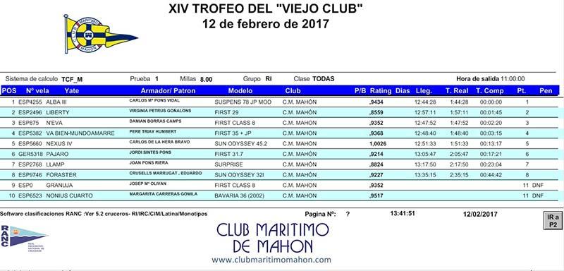 Clasificación XIV Trofeo Viejo Club